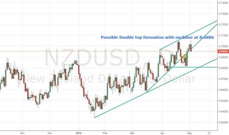 NZDUSD: Possible double top formation