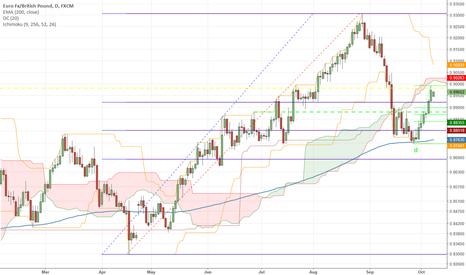 EURGBP: Upward Corrected