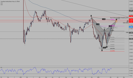 CADCHF: CADCHF- ABC D1 (reached) & D2 in PRZ
