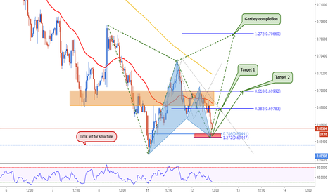 AUDUSD: AUDUSD: Time to Rally