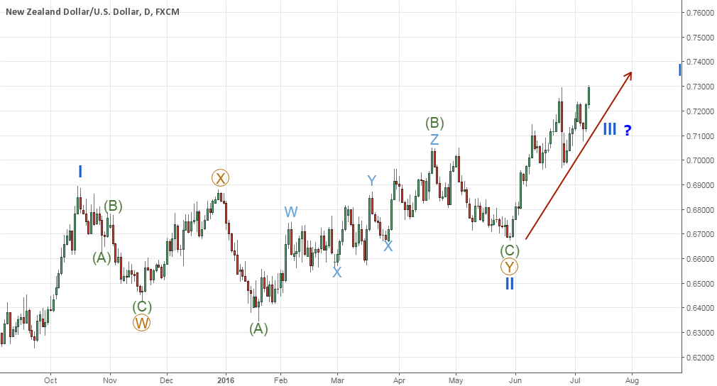 NZDUSD WXY double-three completed, 3rd wave in progress?