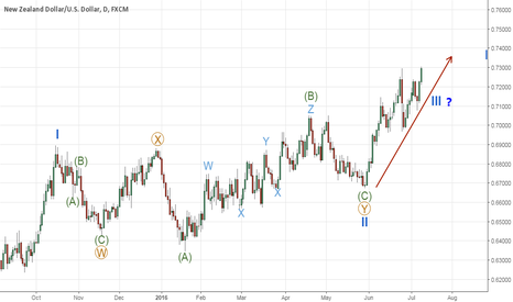 NZDUSD: NZDUSD WXY double-three completed, 3rd wave in progress?