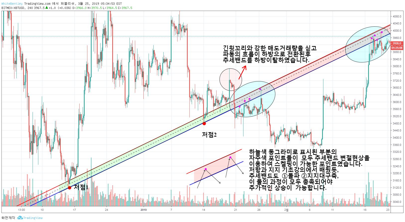 TradingView Idea Image
