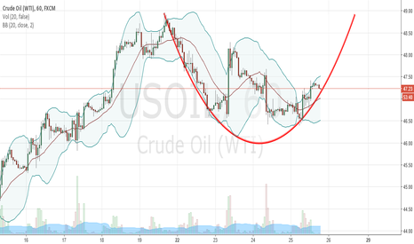 USOIL: The Arc of Crude Oil