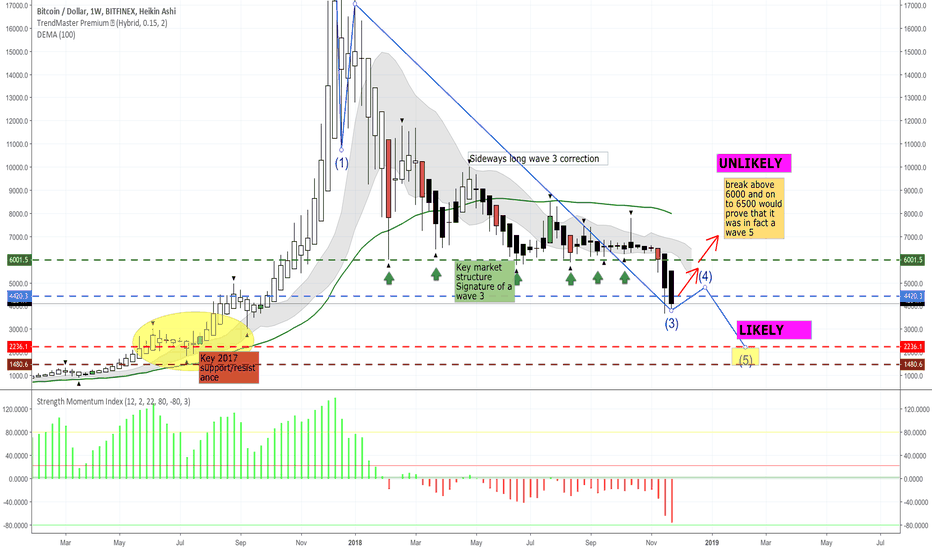 BTCUSD: SHORT Wave count on BTCUSD weekly EDITED