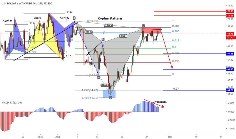 USDWTI: US Oil (Cypher and Harmonic Patterns) -4h Chart