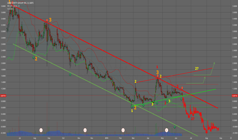 XXII: XXII caught in the longterm-downtrend