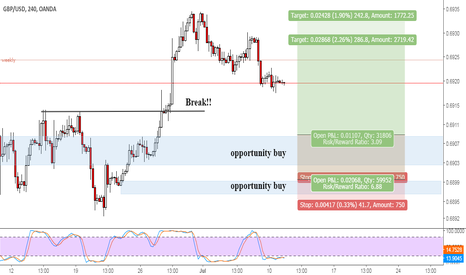 GBPUSD: GBPUSD opportunity to buy