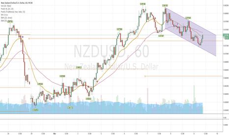 NZDUSD: NZD/USD Short  on the hourly chart
