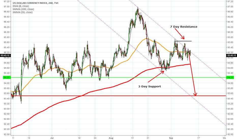 DXY: Weak Dollar Incoming!!!