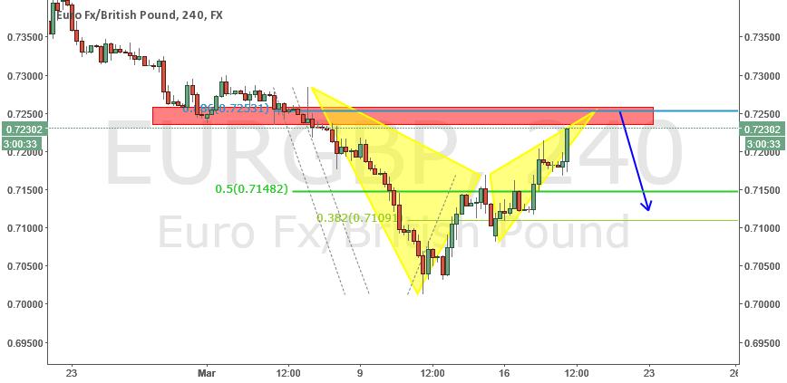 eurgbp short opportunity