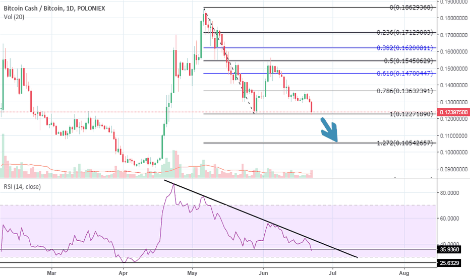BCHBTC: BCHBTC analysis. RSI level to get tested