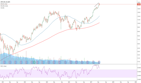 AAPL: RSI divergence