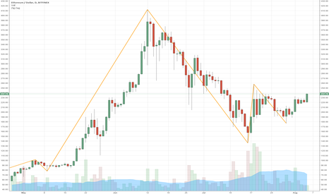 ETHUSD: Just the Bridesmaid cheering for the Bride
