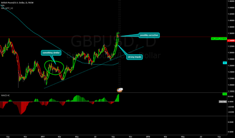 GBPUSD: GBPUSD possible correction!