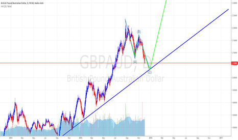 GBPAUD: GBPAUD on last leg of ABC Correction