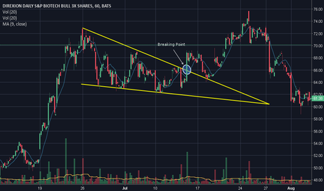 LABU: Example of Falling Wedge pattern on ETF Market