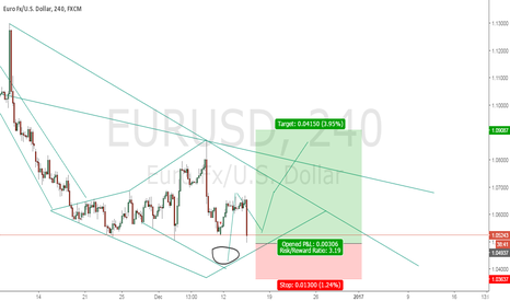 EURUSD: this is possible be reversal area