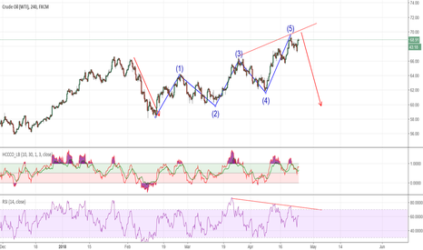 USOIL: Crude Bearish Divergence