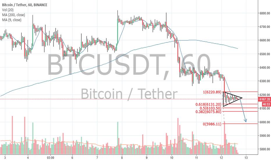BTCUSDT: Proximo alvo do bitcoin(probabilidade) em 6,000.00