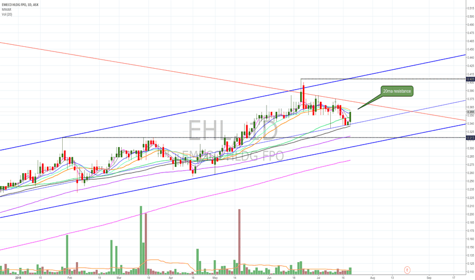 EHL: $EHL bounce of support on high vol, break 50ma, 20ma resistance