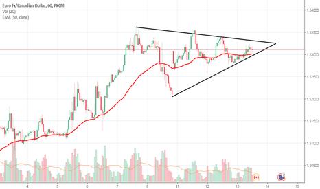 EURCAD: triangle