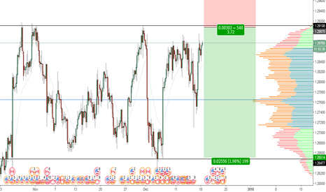 USDCAD: USDCAD Range Continues?