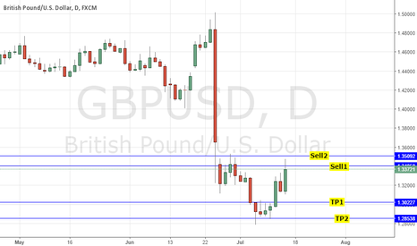 GBPUSD: SHORT GBPUSD @1.34 - BOE MINUTES HIGHLIGHTS - EXPECT AUGUST CUT