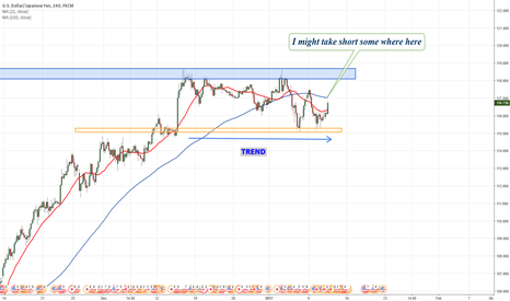 USDJPY: USDJPY possible Sell order coming up