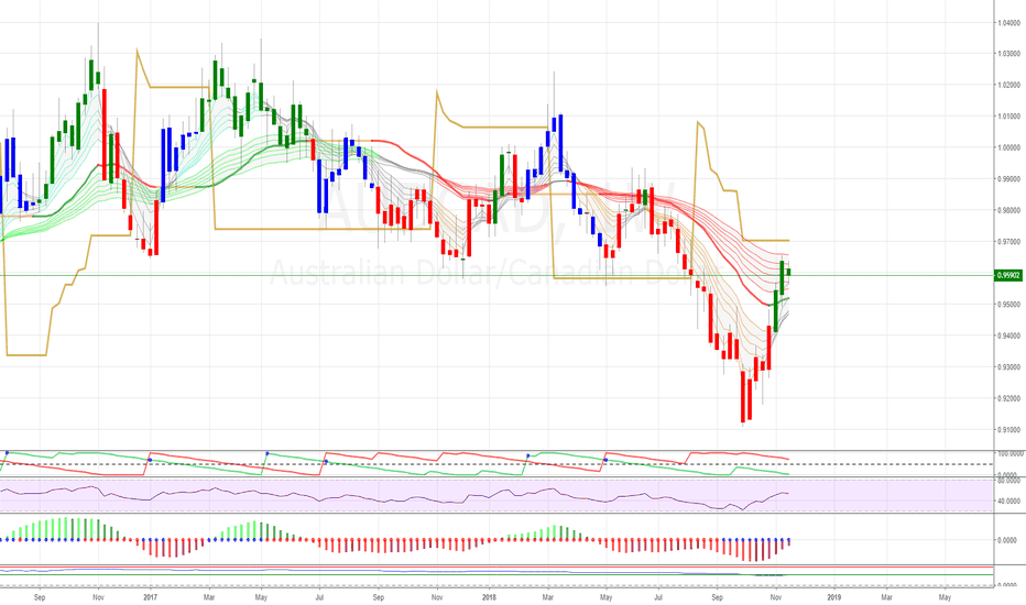 AUDCAD: AUDCAD - one to watch