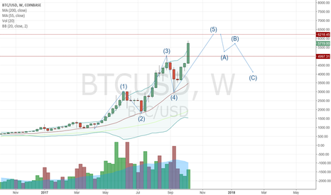 BTCUSD: Seems like Bitcoin would target 6218 Wave 5 target