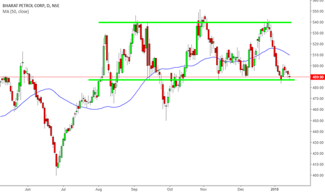 BPCL: BPCL streight channel.