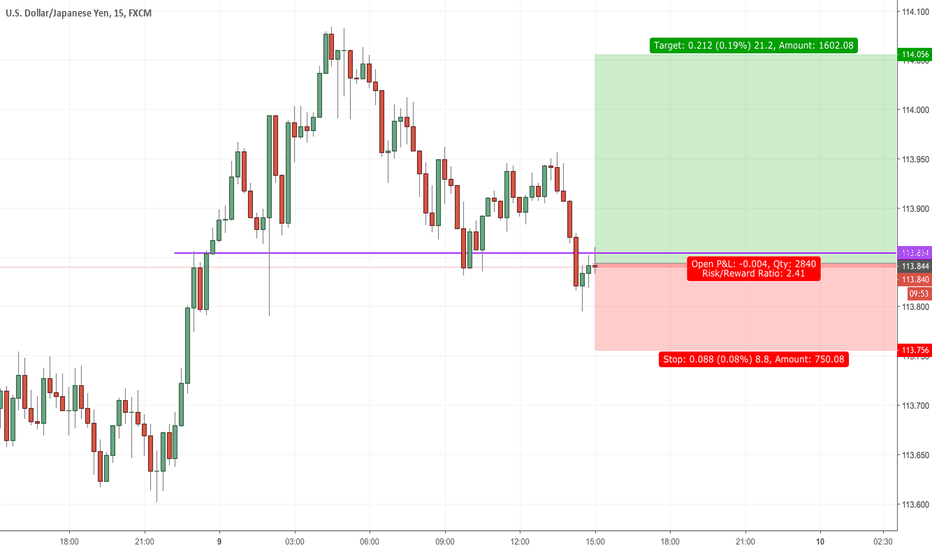 USDJPY: USDJPY for a LONG