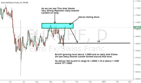 EURCHF: Strong Resistance level above 1.0980 so advice for sell