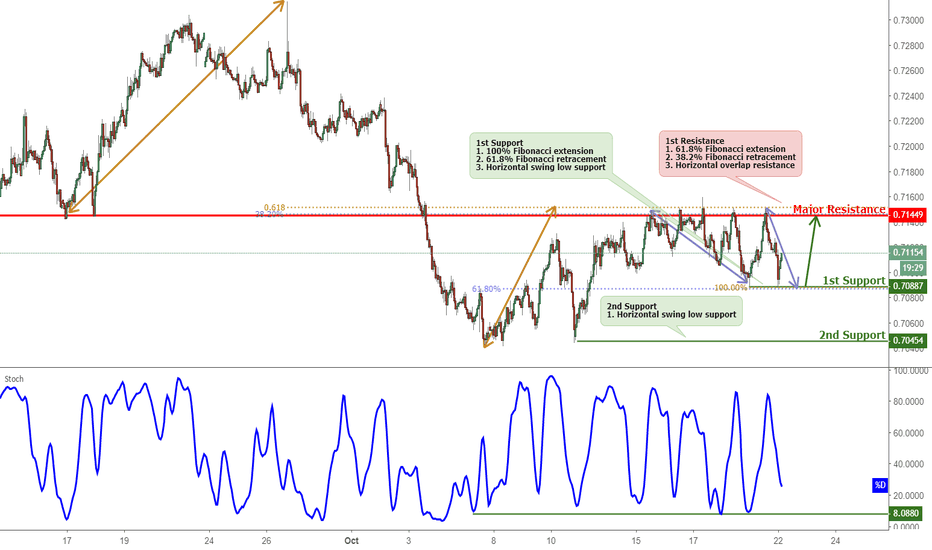 AUDUSD: AUDUSD Approaching Support, Potential Bounce