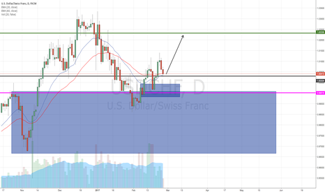 USDCHF: USDCHF LONG TRIGGERED ON SUPPORT + SND