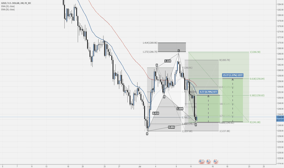 XAUUSD: LONG GOLD Cypher  190 pips?