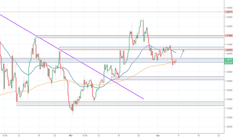GBPUSD: GBP/USD - EMA 200 ist wichtiger Support