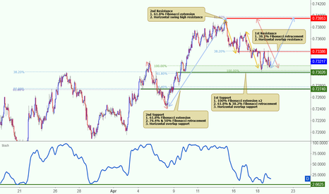 NZDUSD: NZDUSD is approaching support, potential bounce!