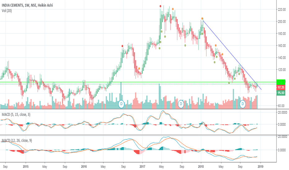 INDIACEM: INDIA CEMENTS WEEKLY MOMENTUM BUILDING UP