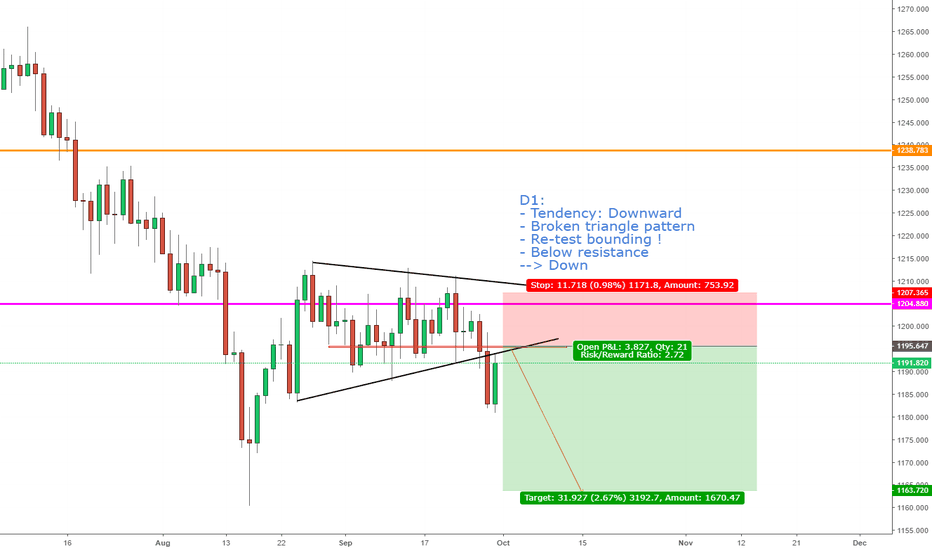 XAUUSD: GOLD, View nexk week: Drop…Out!