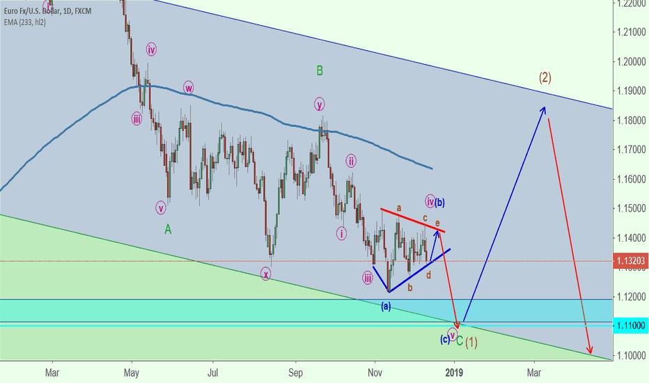 EURUSD: EURUSD Long for wave e (orange) of triangle