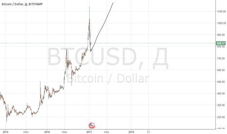 BTCUSD: рост биткоина