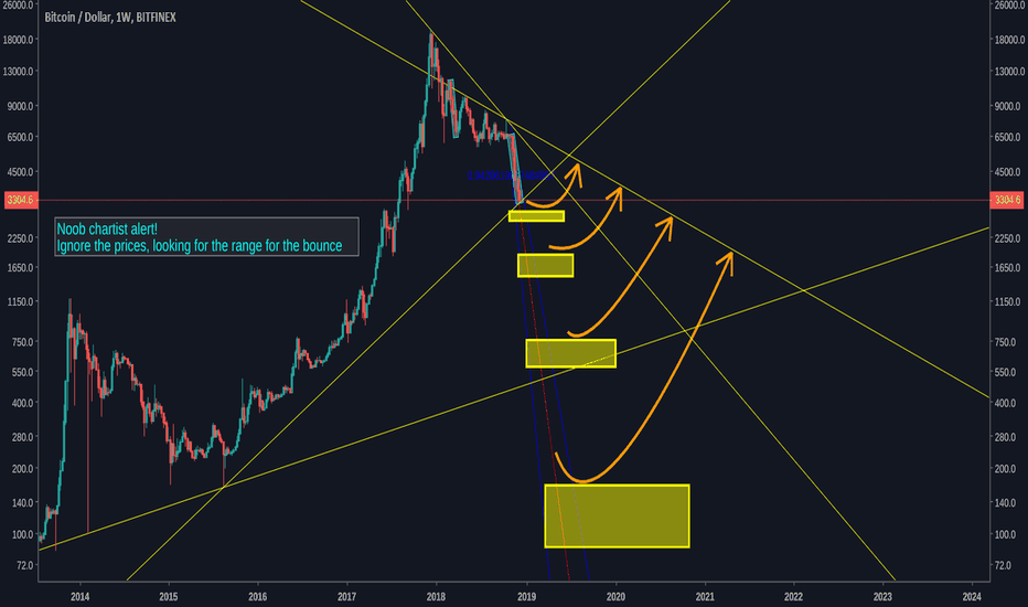 BTCUSD: My view on the weekly chart of Bitcoin