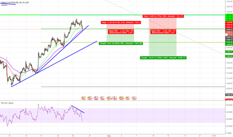 XAUUSD: GOLD SHORT for short term