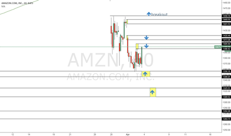 AMZN: Long amazon, if we pass the current supply/resistance zone.