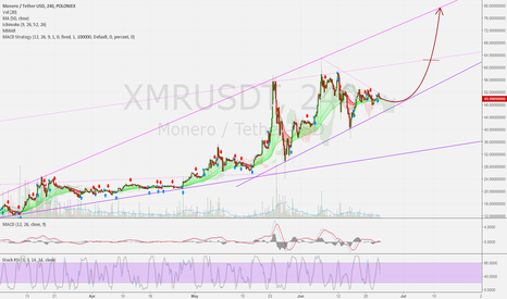 XMRUSDT: Monero 4h: Break out ahead. 75 USD possible.