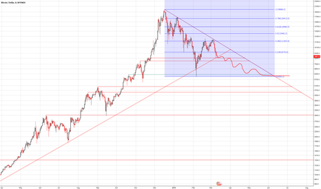 BTCUSD: Bitcoin (BTC, BTCUSD) forecast logarithmic over coming months