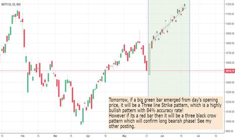 NIFTY: Tomorrow heavy Rise or heavy fall in market!