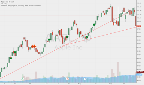 AAPL: Hammer, Hanging man, Shooting start, Inverted hammer markers
